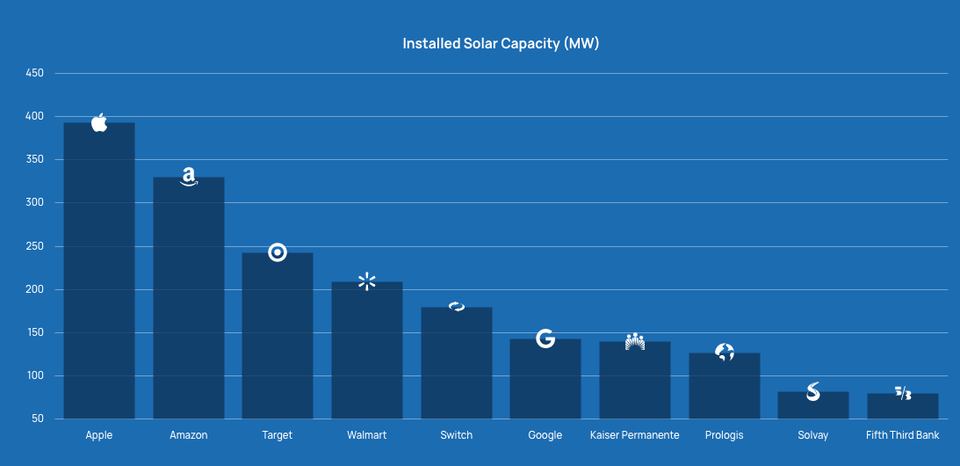Total installed solar capacity by business 2018